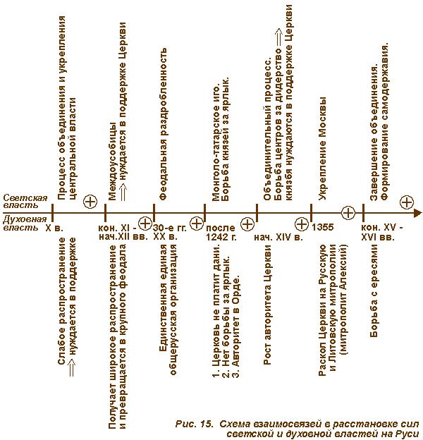 XVI вв. завершился процесс